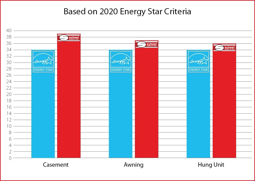 2020 Scheel Energy Star Window